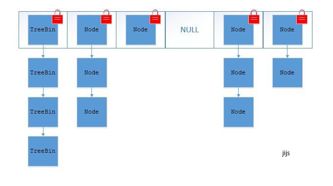 JDK1.8的ConcurrentHashMap(TreeBin: 红黑二叉树节点 Node: 链表节点)